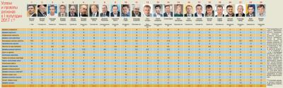 Чернівецька область знову стала аутсайдером у рейтингу розвитку регіонів