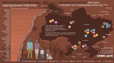 Чернівці серед найчистіших міст України