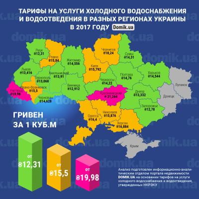 Тарифи на воду у Чернівцях - на середньому рівні в Україні