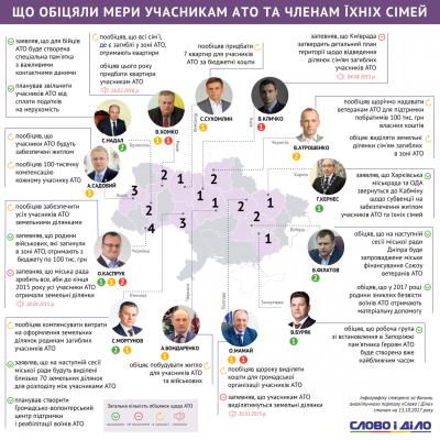 Журналісти зафіксували дві провалені обіцянки мера Чернівців щодо питань учасників АТО