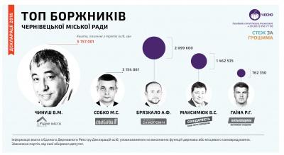 Депутатські кредити: Чинуш заборгував майже 6 млн грн, а позичив третім особам удвічі більше