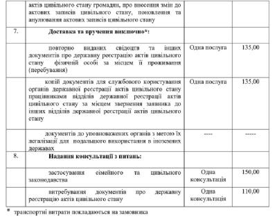 Одруження на Буковині подорожчало: у РАЦСі зросла вартість послуг (ПЕРЕЛІК)