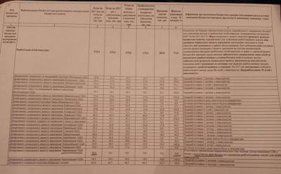 Департамент соцзахисту Чернівецької ОДА не розподілив урядові кошти, призначені на реабілітацію дітей з інвалідністю
