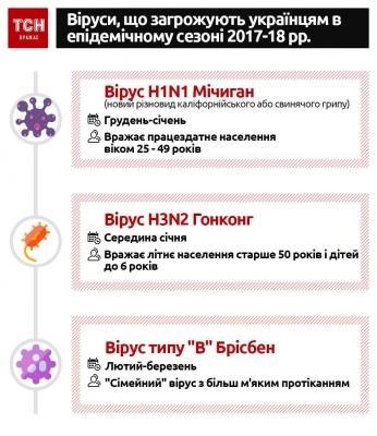 На ГРВі в Україні вже захворіло понад 150 тисяч людей
