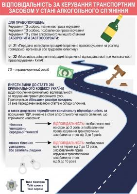 Зміни у сфері дорожнього руху. Що пропонує МВС (інфографіка)