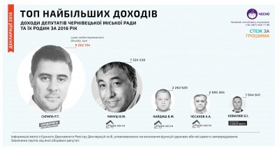 Чернівецькі депутати-мільйонери: ТОП-5 найбільших доходів