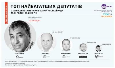 Мільйони під подушкою: найбагатші депутати Чернівців надають перевагу готівці