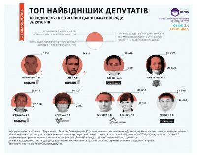 """""""Злидні"""" зі """"Свободи"""": найбіднішим чернівецьким депутатам ледве вистачає на життя"""