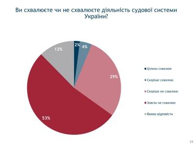 Опитування: Лише 6% українців задоволені роботою судової системи