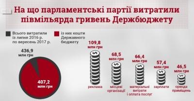 Партії витрачають державні гроші переважно на піар – КВУ