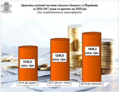 Найбільше коштів з бюджету Чернівців планують виділити на освіту