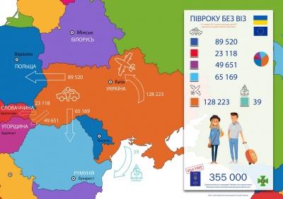 Завдяки безвізу українці стали частіше їздити за кордон