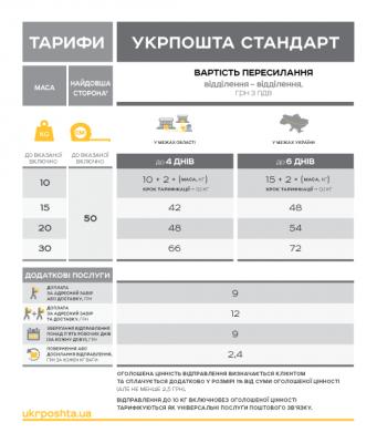 """""""Укрпошта"""" з нового року змінить тарифи на поштові відправлення"""
