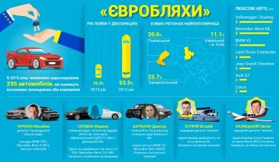 """Держслужбовці задекларували 300 """"євроблях"""" у 2016 році - ЗМІ"""