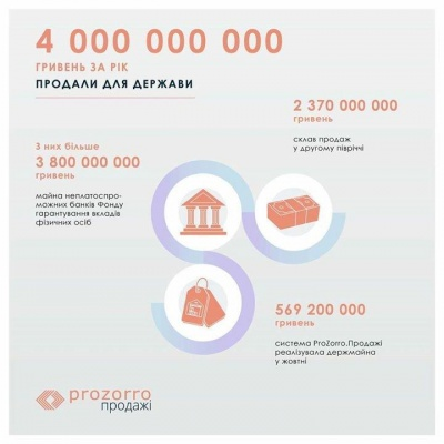 Система ProZorro за рік заробила для бюджету майже 5 млрд грн