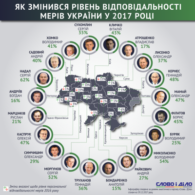 Мер Чернівців обігнав Кличка і Садового у рейтингу найвідповідальніших міських голів