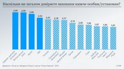 Українська молодь найбільше боїться корупції та війни, - опитування