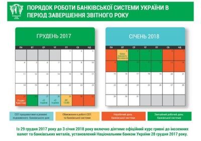 Українські банки перейшли на новорічний графік роботи