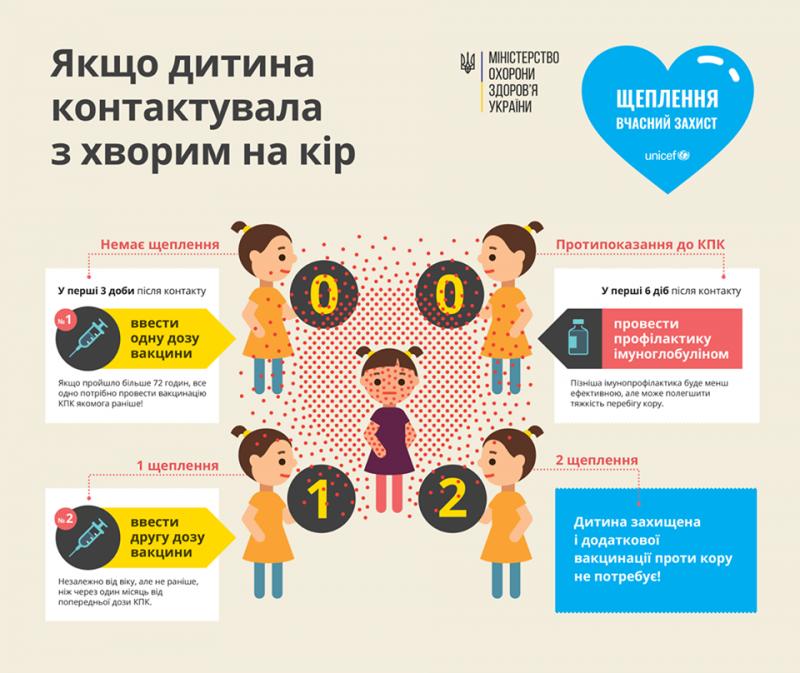 Супрун розповіла, щоробити українцям, діти яких контактували зхворими на кір