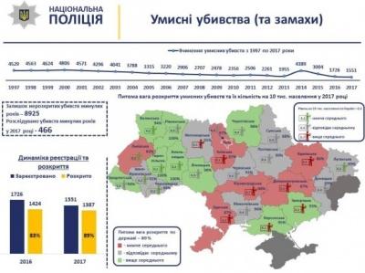 Убивств в Україні скоюється все менше, - поліція