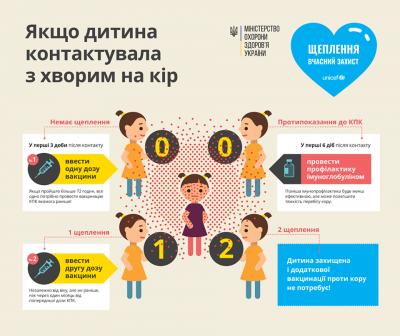 Що робити, якщо дитина контактувала з хворими на кір (інфографіка)