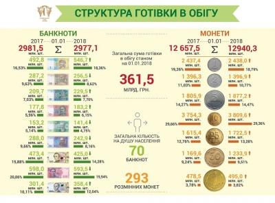 В Україні стало більше готівки