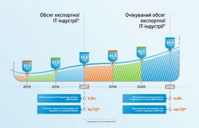 Україна торік експортувала IT-послуг на 3,6 мільярда доларів