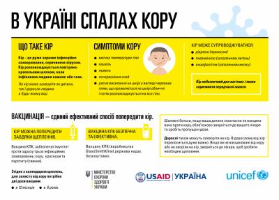 Українці масово вакцинуються від кору