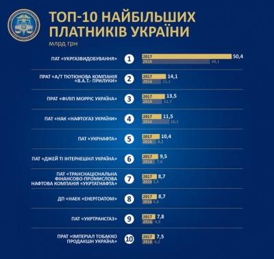 Газ, нафта і цигарки – названо 10 найбільших платників податків України