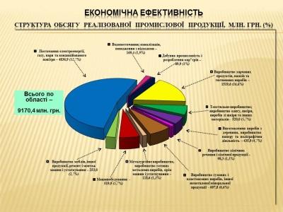 Влада Буковини відзвітувала про досягнення 2017 року