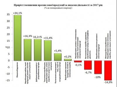Влада назвала підприємства, завдяки яким зросло виробництво на Буковині