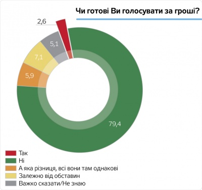 Опитування: Українців запитали, чи готові вони продати свій голос на виборах
