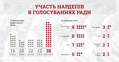 КВУ оприлюднив перелік нардепів, які пропустили всі голосування у січні: у списку є одна буковинка
