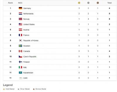 Німеччина очолила загальний залік Олімпіади