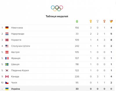 Олімпіада-2018: медальні підсумки другого змагального дня 11 лютого