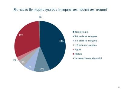 Опитування: Третина українців не користується Інтернетом