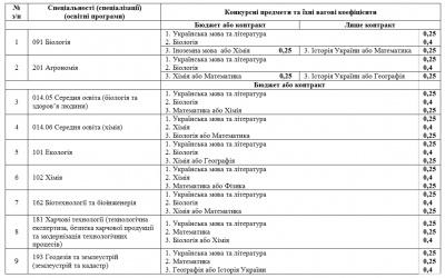 Інформація для вступників до ЧНУ: перелік факультетів, спеціальностей та конкурсних предметів (на правах реклами)
