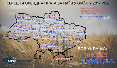 На Буковині власники паїв отримують за гектар менше, ніж в середньому в Україні – 1323 грн
