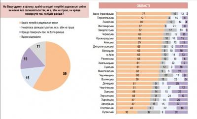 На Буковині 60% опитаних вважають, що Україні потрібні радикальні зміни, - дослідження