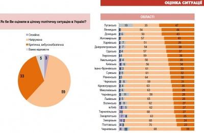 58 відсотків жителів Чернівецької області вважають політичну ситуацію в Україні напруженою