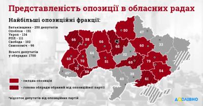 Опозиція має більшість у 15 з 22 обласних рад: Чернівецька - у тому числі