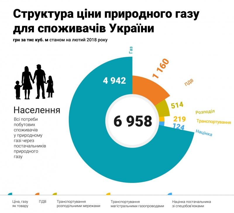 «Нафтогаз» оприлюднив формулу ціни нагаз для населення— інфографіка