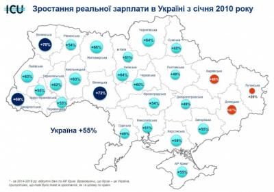 У Чернівецькій області на 53 відсотки зросли реальні зарплати, - дослідження