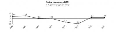 Економіка України в 2017 році зросла на 2,5%