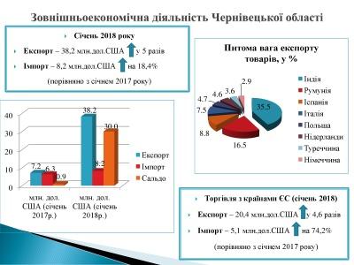 У січні на Буковині експорт товарів збільшився у 5 разів
