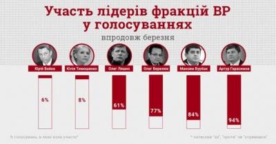КВУ: Тимошенко та Бойко пропустили понад 90% голосувань у Раді