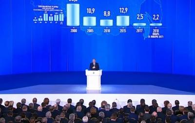 Влада Молдови оштрафувала телеканал за трансляцію послання Путіна