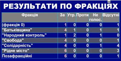 У Чернівецькій міськраді з'явилась «невідома» фракція
