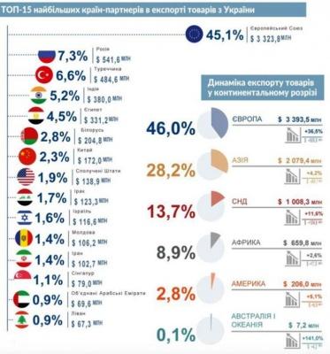 Україна найбільше експортує товарів до ЄС
