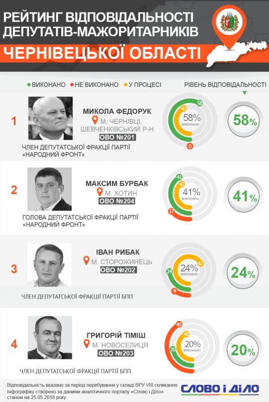 Нардеп Федорук очолив рейтинг найвідповідальніших мажоритарників Буковини